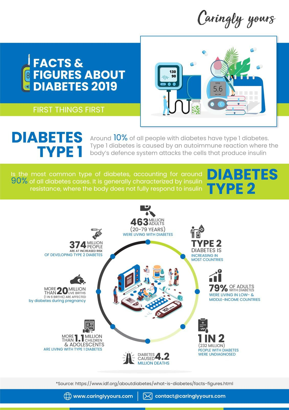 Fact And Figure About Diabetes - Caringlyyours