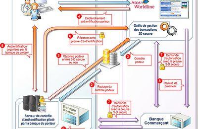 3D SECURE et les différentes banques : Volet N°1 - 7 sept. 2008