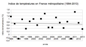 En France, 20 ans sans réchauffement.
