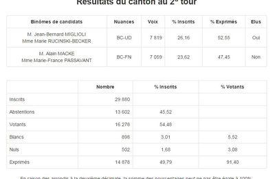 Départementales : Canton de Draguignan