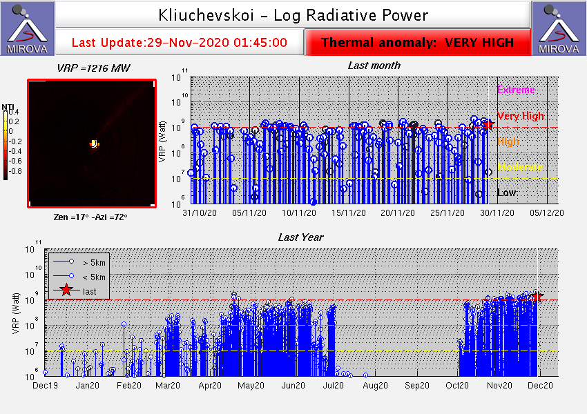 Klyuchevskoy - thermal anomalies at 11/29/2020 / 1:45 a.m.- Doc. Mirova_MODIS
