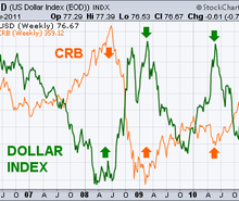 Dollar faible et inflation