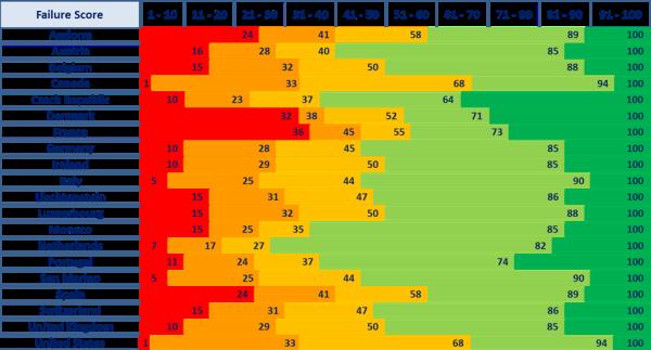 Dun and bradstreet credit score