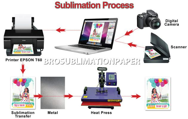 What do you need for sublimation paper transfer (the whole sublimation process equipment)?