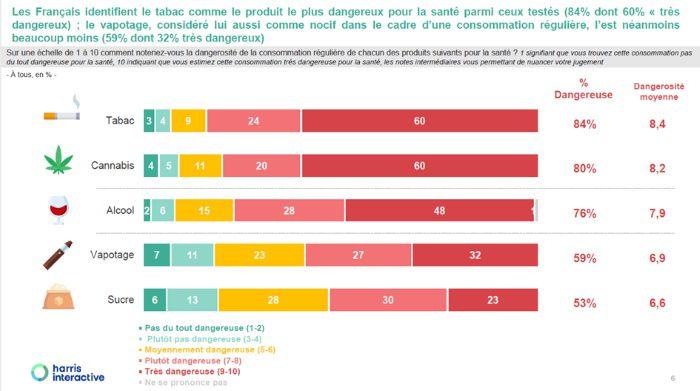 Baromètre 2021 : Le regard des Français sur les enjeux liés au vapotage