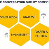 Somfy MySomfyLab: Innovation for and by the People