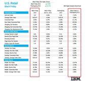 Black Friday : les chiffres détaillés de la vente en ligne IBM - Le Furet du Retail