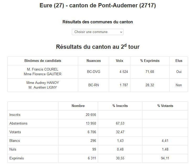 ÉLECTIONS DÉPARTEMENTALES AUTRES CANTONS DE L'EURE