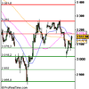 Analyse CAC 40 pour le 3/12