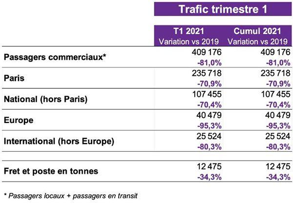 toulouse blagnac trafic 1er semestre 2021 aerobernie