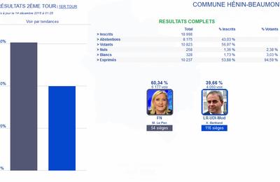 Le résultat du deuxième tour des élections régionales de 2015 à Hénin-Beaumont