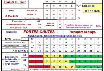 PréViNeige Tour du 17 mars 2021