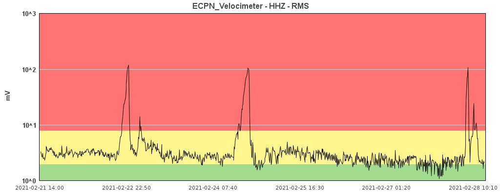Etna - amplitude du trémor au 28.02.2021 / 10h10 - Doc. INGV OE