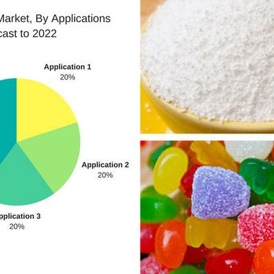 Sorbitol Market is expected to be valued USD 1,585.4 Million By 2022