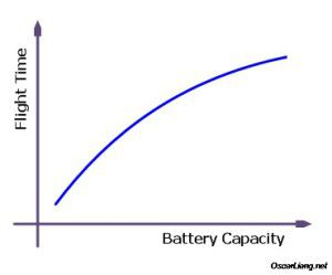 Quadcopter battery calculator formula for you