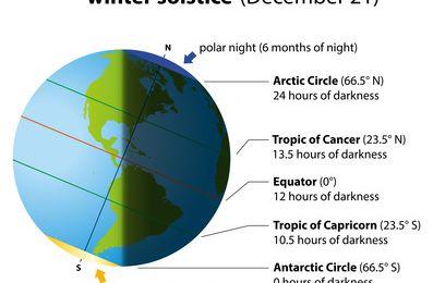 Horoscope celtique du 19 décembre au 25 décembre 2016