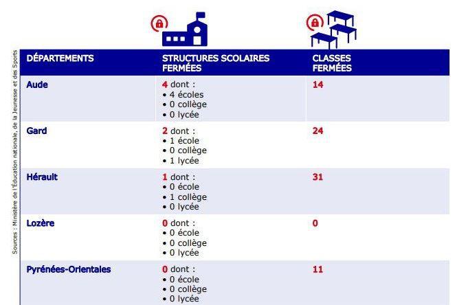 Classes et établissements fermés, le point par départements dans l'académie de Montpellier