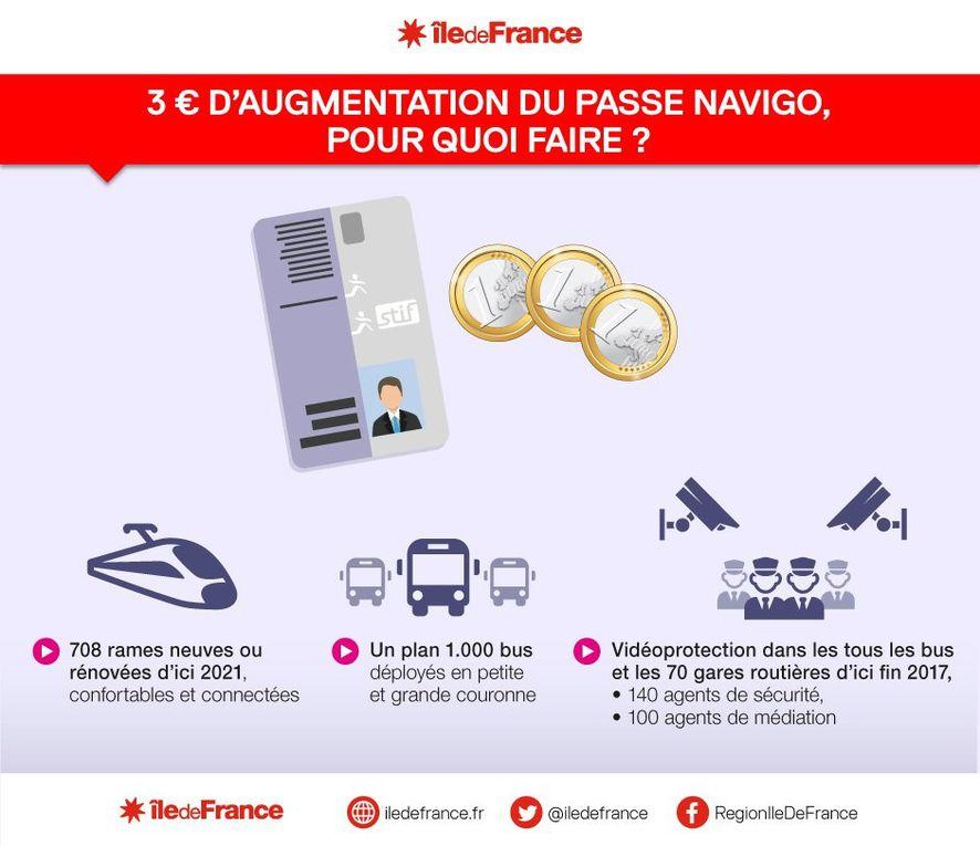 + 3€ de Pass Navigo, pour faire quoi ?