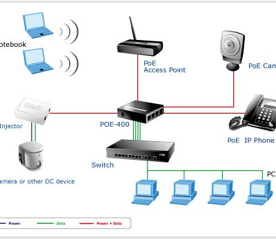 What are Ethernet and Ethernet Switches?