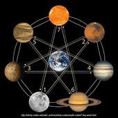 Les influences planétaires - L'Antre Ciel et Terre
