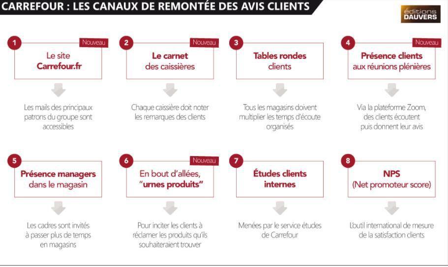 Comment Carrefour organise les remontées clients