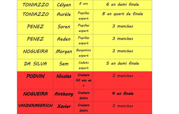 RESULTATS COUPE NA #2 ANGLET