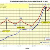 La valeur d'un logement par le ratio Prix-Loyer - Blog de Marc Candelier