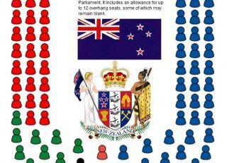 Elezioni in Nuova Zelanda: maggioranza assoluta ai Nazionalisti