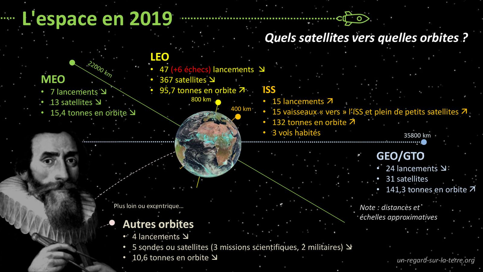 bilan des satellites mis en orbite en 2019 - Satellites 2019 - Space year in review - L'année spatiale 2019 - nombre - masse - orbite - mission - orbital launch - LEO - GEO - ISS