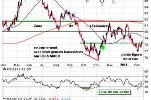 Dollar : nouveau relâchement de la pression vendeuse