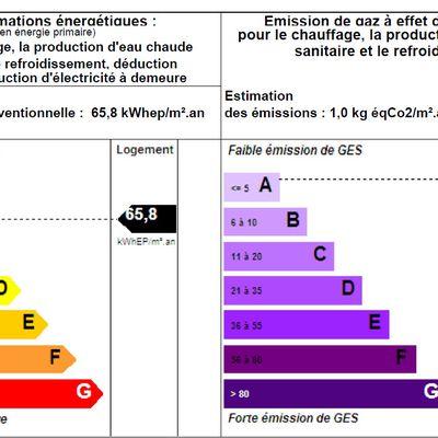 Diagnostic de Performance Énergétique : encore une aberration