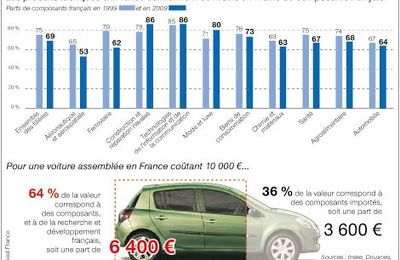 Le « made in France » a-t-il de l'avenir ?