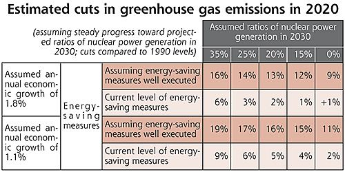 Difficult to cut green house gas emissions