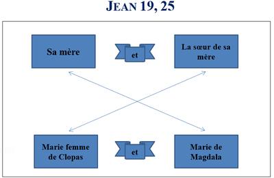 Le secret de l'Evangile de Jean : des personnages disposés en croix (chiasme)