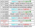 Jupiter en Scorpion d'octobre 2017 à novembre 2018 en astrologie mondiale, individuelle, cas Emmanuel Macron + vidéo