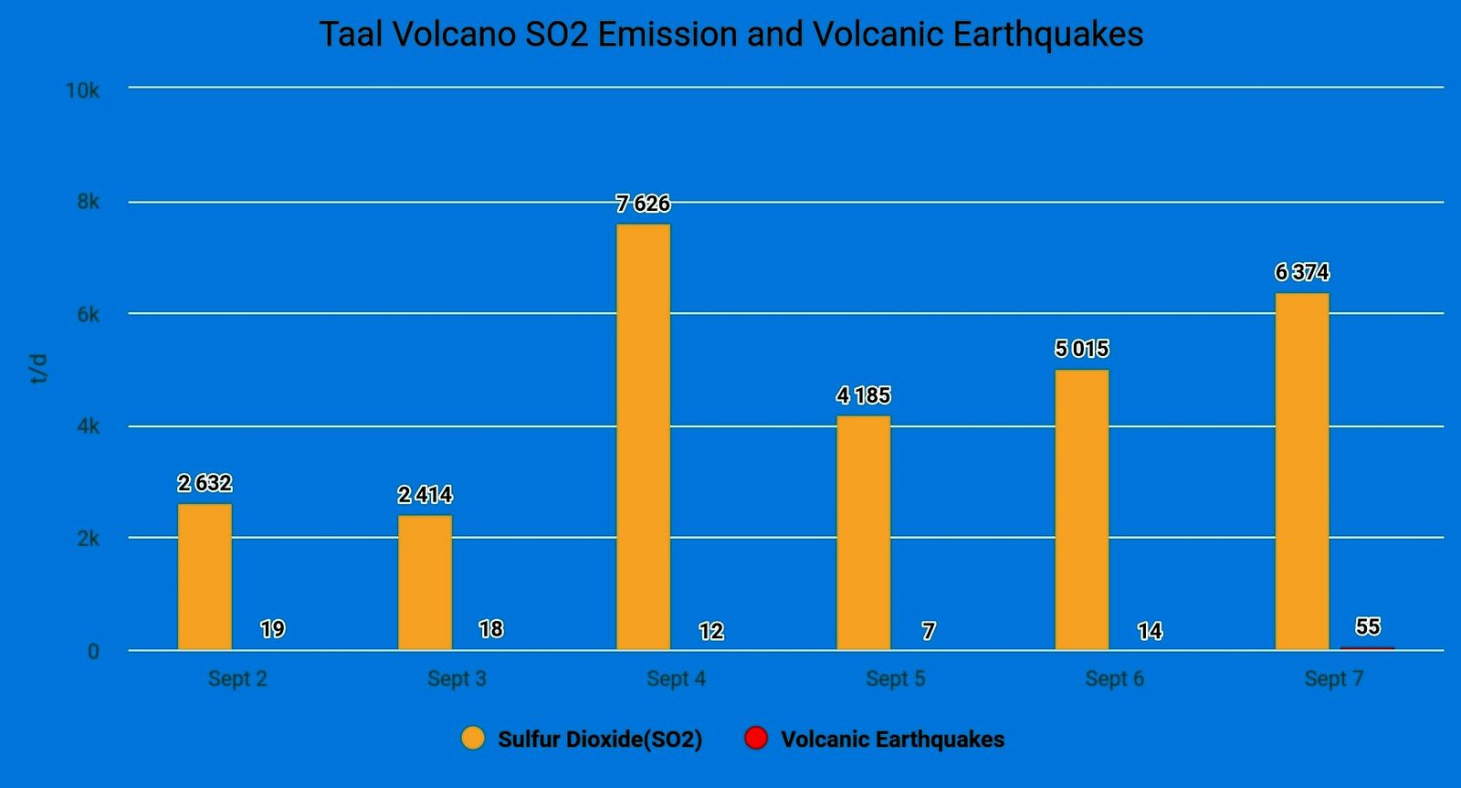 Taal - sulfur dioxide emissions and nbr. volcanic earthquakes in early September 2021