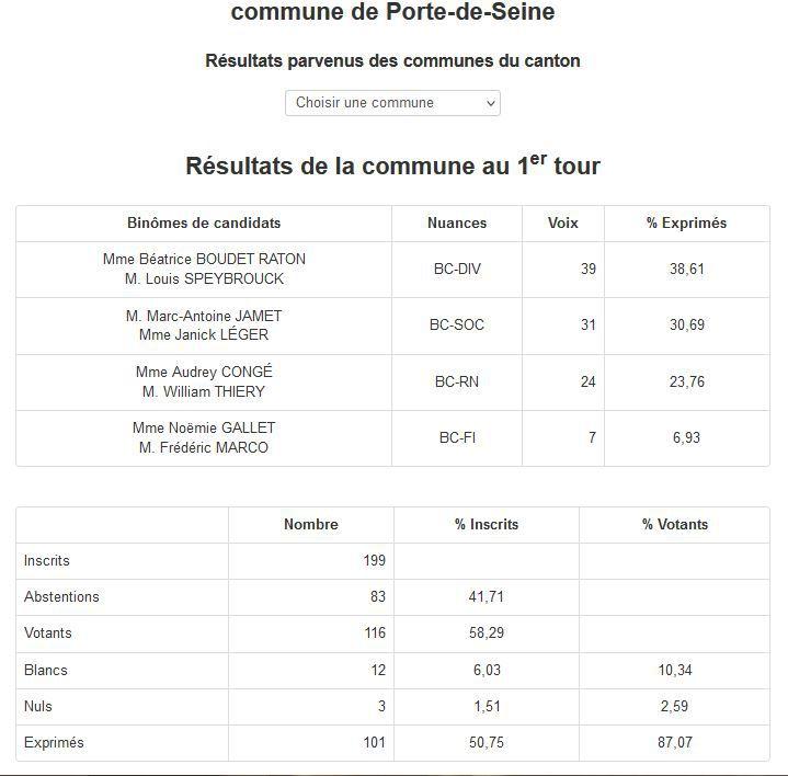 ÉLECTIONS DÉPARTEMENTALES CANTON DE VAL DE REUIL RÉSULTATS 1er TOUR