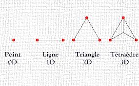 Progression géométrique de la tétractys du point a la ligne puis de la ligne au plan pour aboutir au volume.