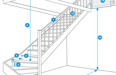 Encombrement au sol escalier