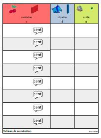 Tableaux de numération du cp au cycle 3