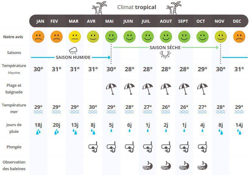 Climat de Mayotte