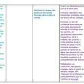 Comparaison des différents programmes des candidats sur l'Ecole et l'Education