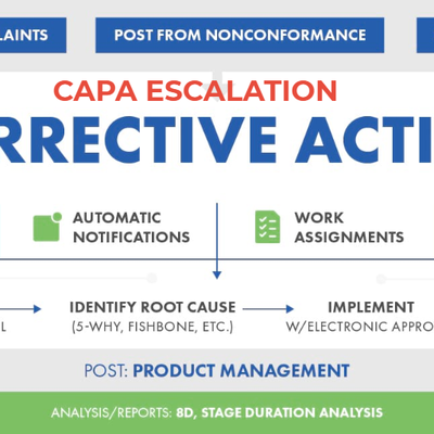 Why is CAPA Triggered in any Organisation - the ideal Use cases.