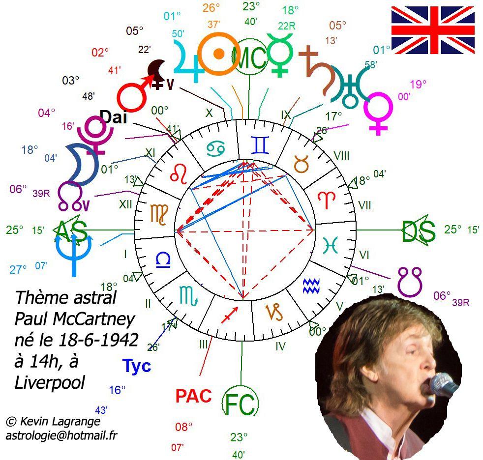Astrologie Vénus en signes chez les chanteurs (1ère partie)