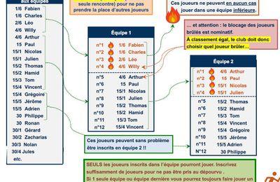 INTERCLUBS SENIORS RHONE/LYON METROPOLE 2020