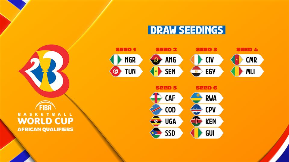 Les procédures du tirage au sort des Éliminatoires de la Coupe du Monde FIBA 2023