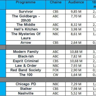 """Audiences USA du Mercredi 19 Novembre 2014 : Forte chute de """" Chicago PD """" ! """" Modern Family """" & """" The Goldbergs """" en hausse."""