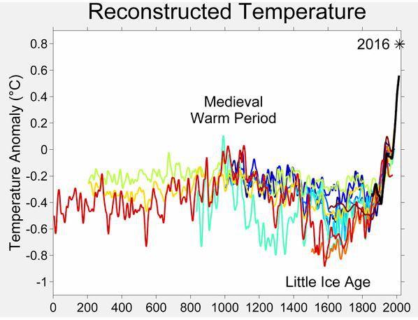 LA « SCIENCE » DU CHANGEMENT CLIMATIQUE…