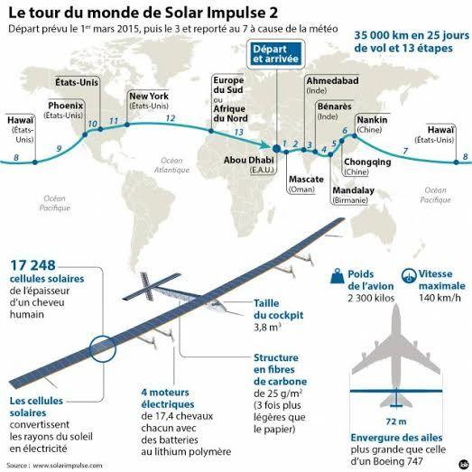 Solar Impulse, plus rapide que Phileas Fogg . Et alors ?