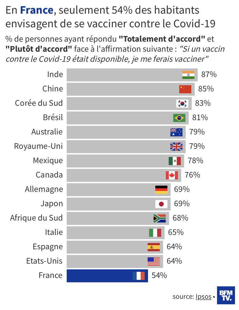 En France, seulement 54% des habitants envisagent de se faire vacciner contre le Covid-19